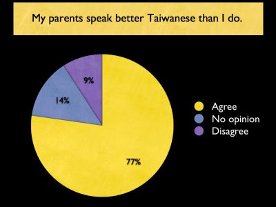 My parents speak Taiwanese better than I do. agree: 77%; disagree: 9%; no opinion: 14%
