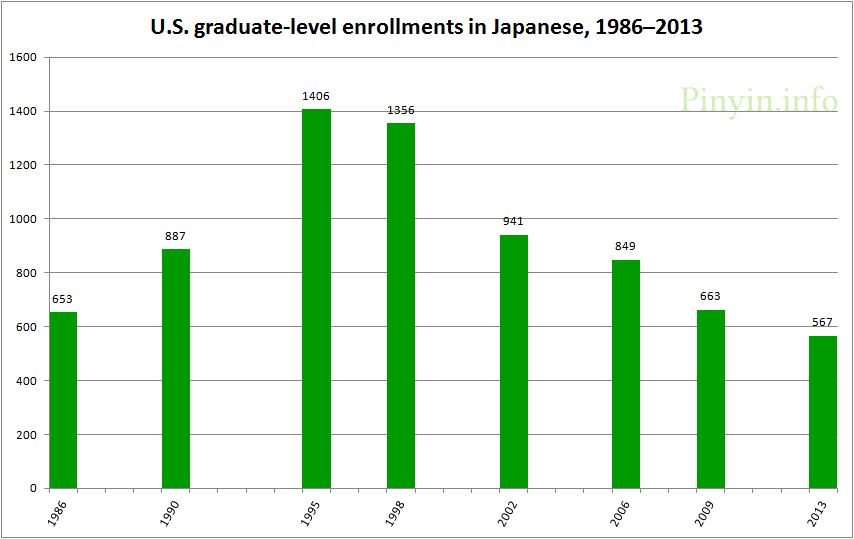 U.S. graduate-level enrollments in Japanese, 1986-2013, showing a peak of 1406 in 1995, a slight decline to 1356 in 1998, and a steeper decline since then, to just 567 in 2013
