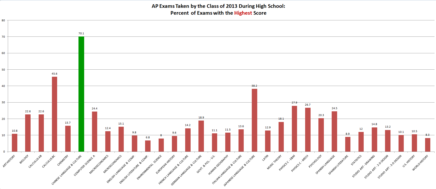 Advanced Placement exams, showing the percentages earning the top score on different AP tests
