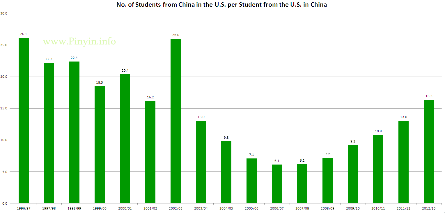 Students from the People's Republic of China in the United States per U.S. student in China