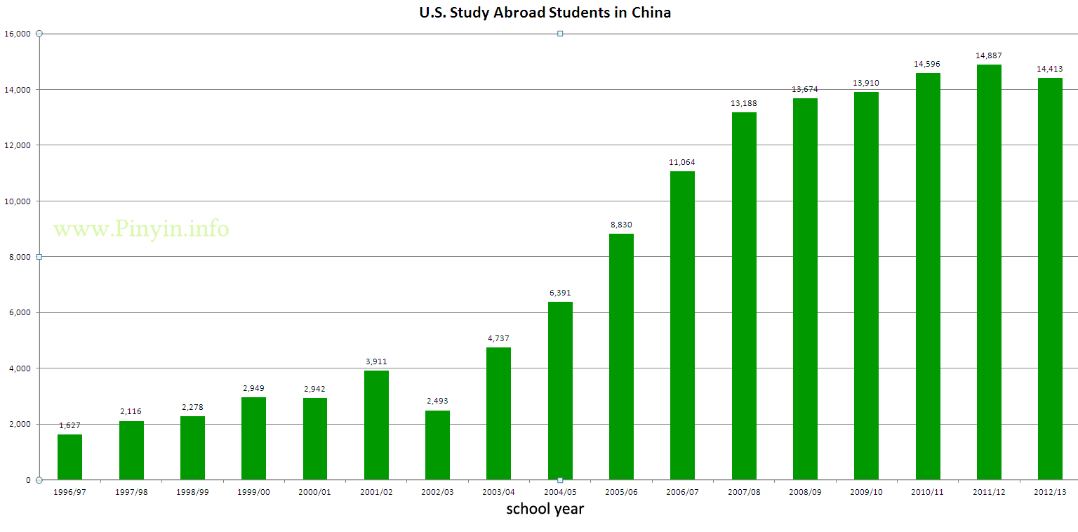 US_study_abroad_students_in_China