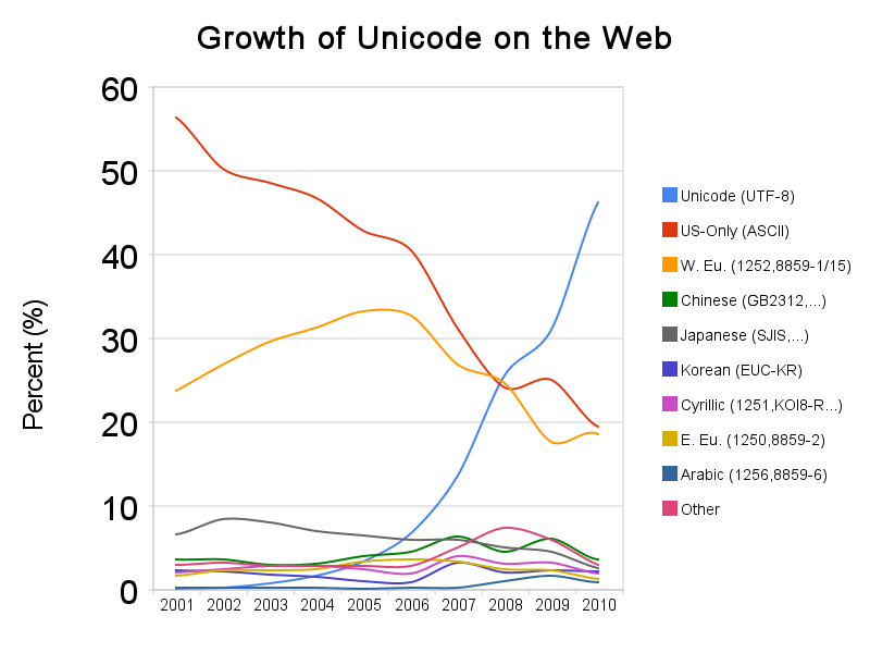 graph showing a steep rise in the use of UTF-8 and a steep decline in other major encodings