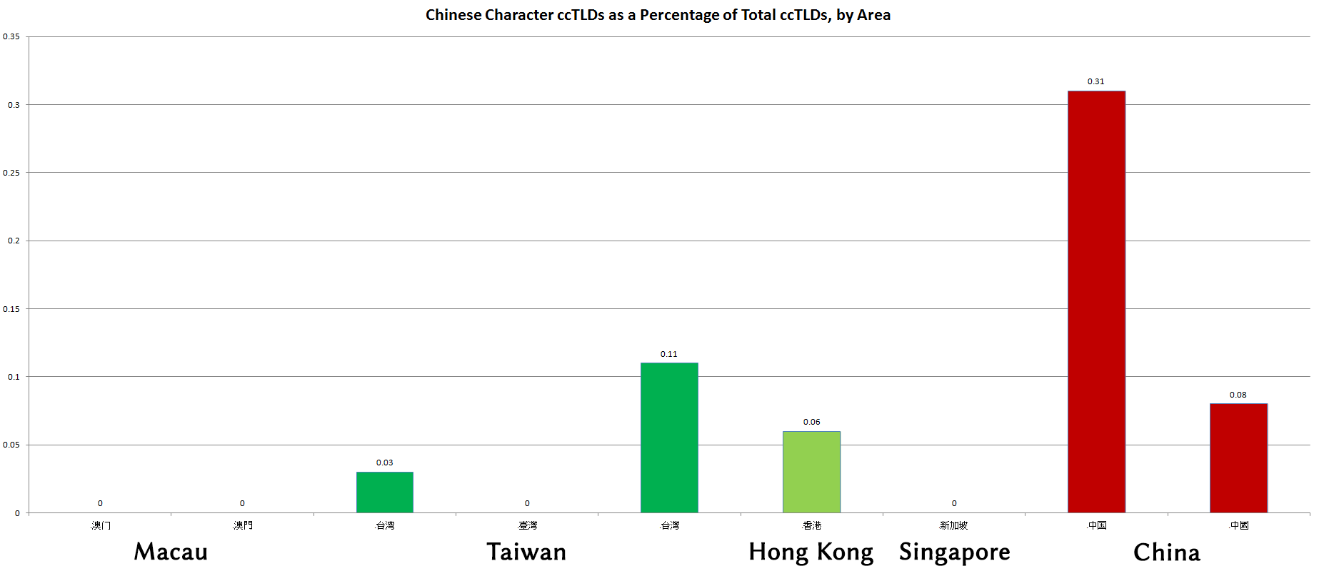 Graph showing that although China leads in domains in Chinese characters, they do not reach even one half of one percent of the total for China