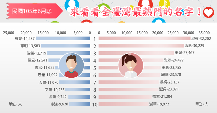 Graph, in Mandarin, of the most common male and female names in Taiwan