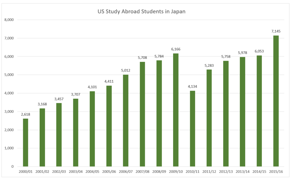 graph showing a steady increase in U.S. students studying in Japan from 2000, with a 33% decline in 2010, followed by a recovery that now surpasses the 2009 level.